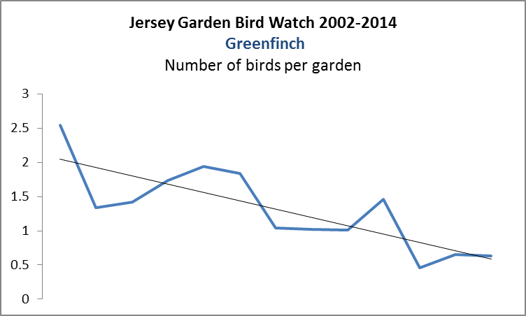 Greenfinch. GBS 2002-2014
