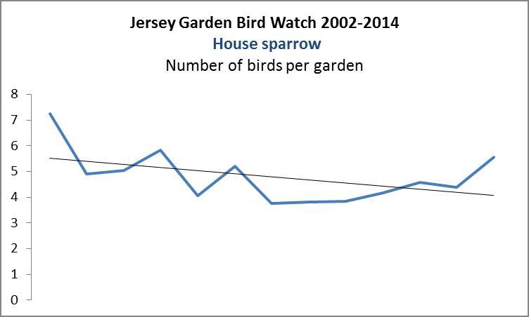 House sparrow. GBS 2002-2014