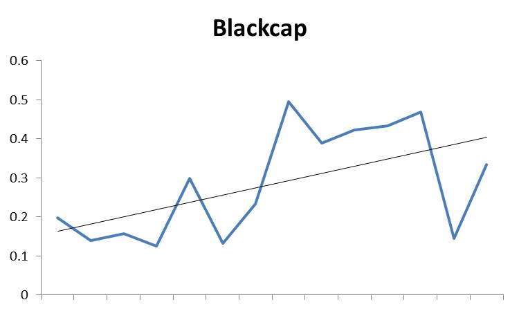 Blackcap. Garden Bird Watch 2002-2015