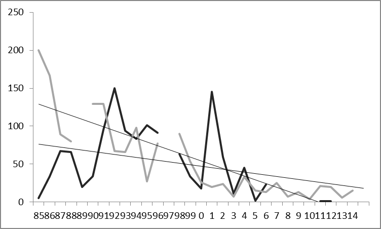 Total number of common starling (black) and house sparrow (pale grey) recorded on Jersey's north coast 1985-2014