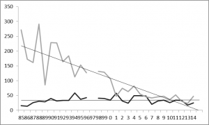 Total number of meadow pipit (black) and linnet (pale grey) recorded on Jersey's north coast 1985-2014