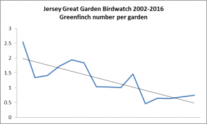 Greenfinch. Garden Bird Watch 2002-2016