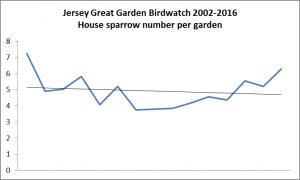 House sparrow. Garden Bird Watch 2002-2016